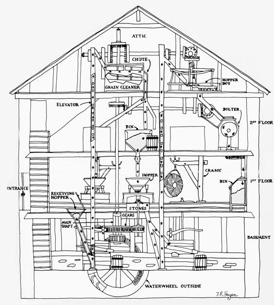 millstones-diagram